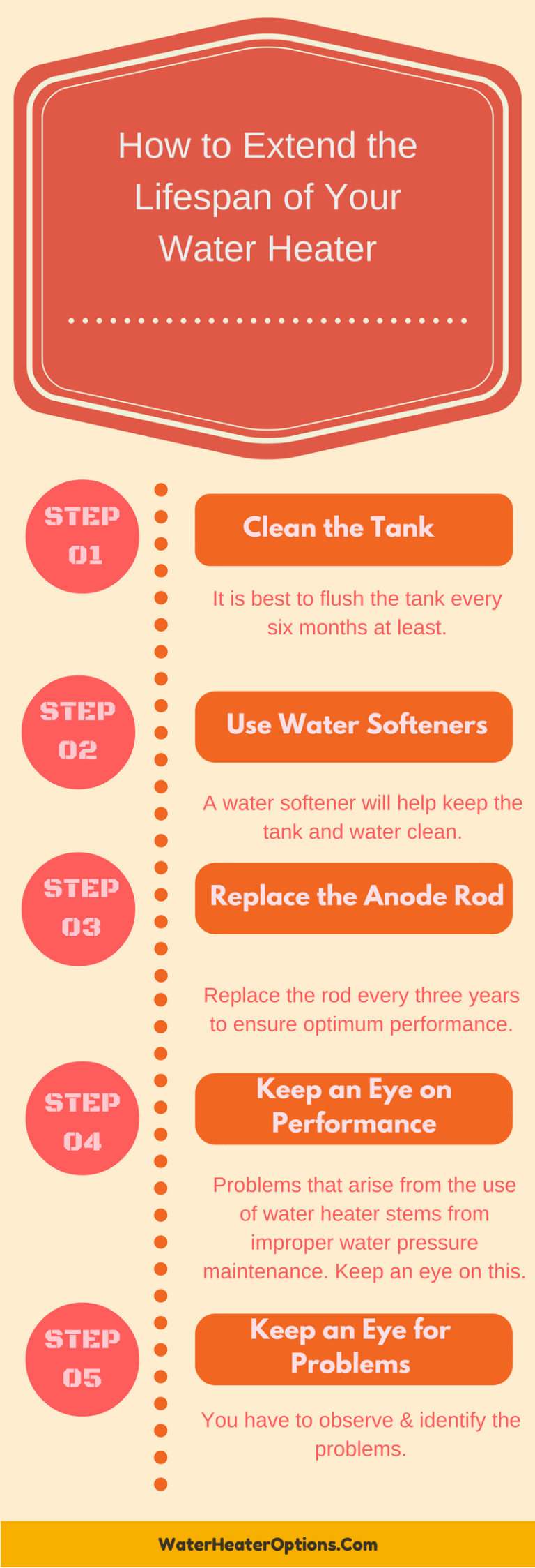 Extend the Lifespan of Your Water Heater