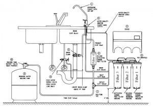 How Hellenbrand Millennium R.O. System Work