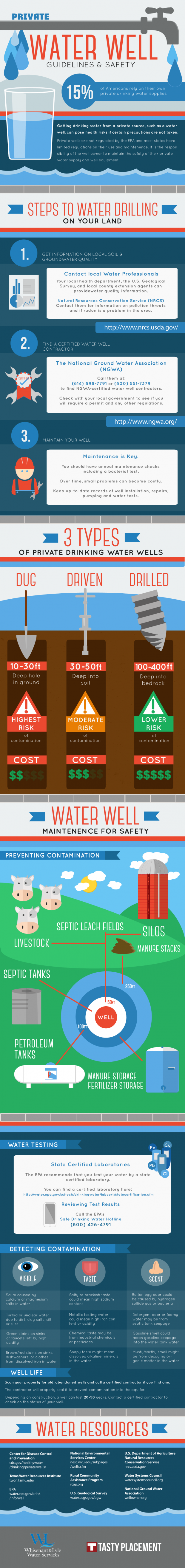 Private Water Well Guidelines & Safety