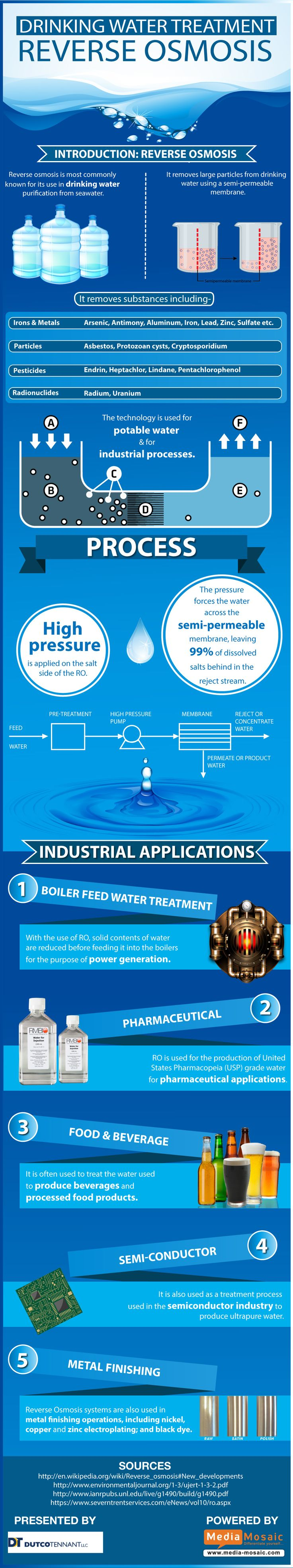 Drinking Water Treatment: Reverse Osmosis