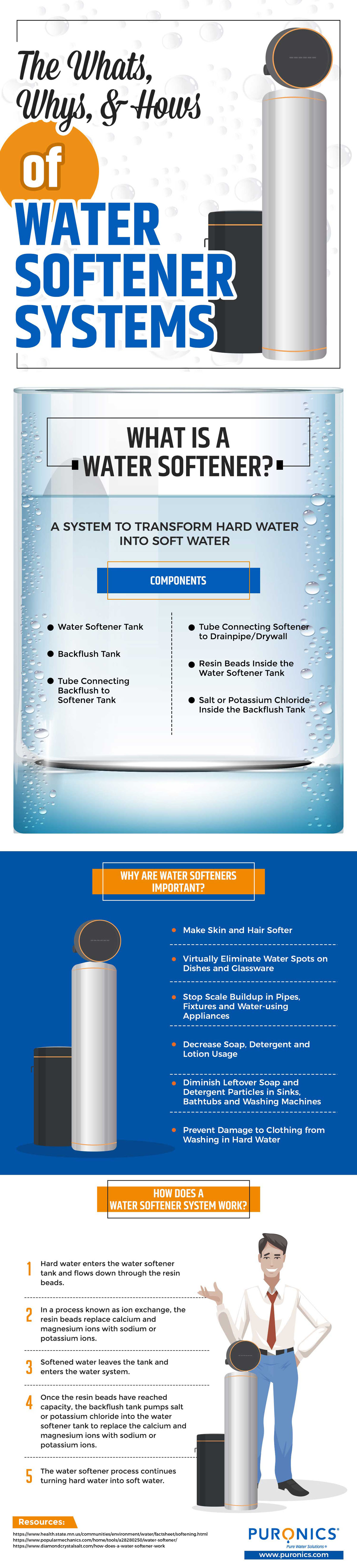 The Whats, Whys, & Hows of Water Softener Systems